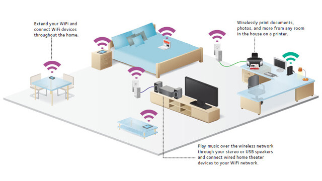 Wireless Home Network Setup [acf field=